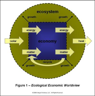 ecological_economic_worldview_1