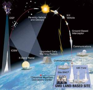 missile-defense-architecture