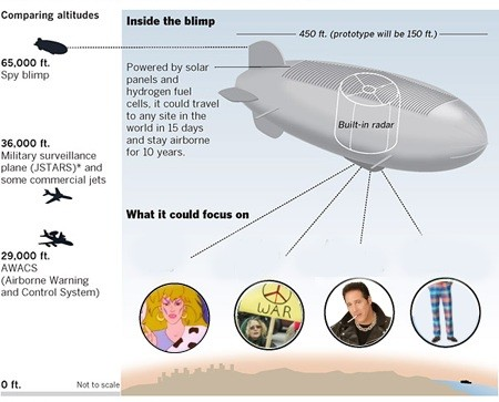 spy-blimp
