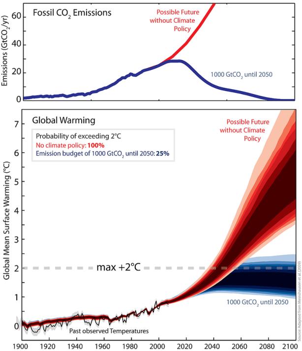 emissions-warming