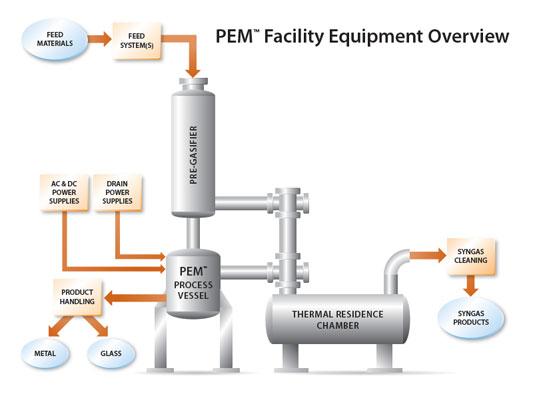 PEM-Diagram
